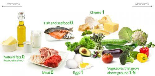 ketogenic diet el paso tx